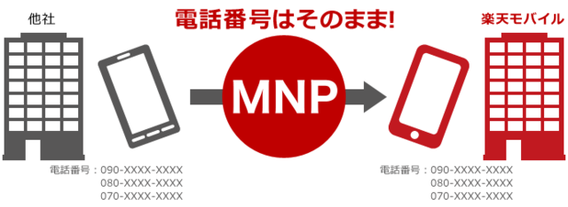 MNP番号の説明.png